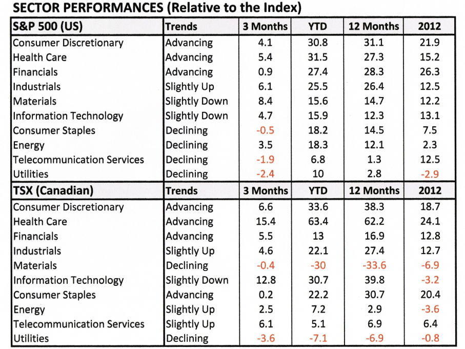 Table - Equity Sectors n  2013